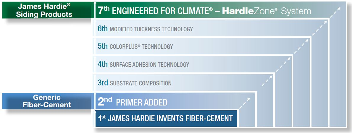 James hardie compared to other fiber cements hatch homes Fiber cement siding vs vinyl siding cost comparison