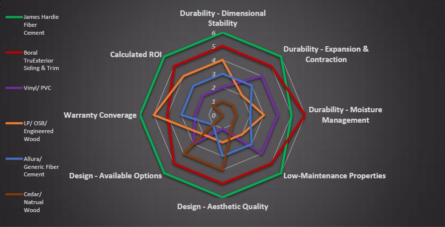 Design Aesthetic Quality