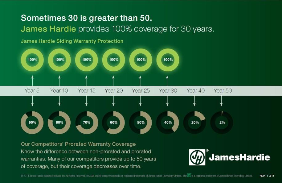 30 year warranty