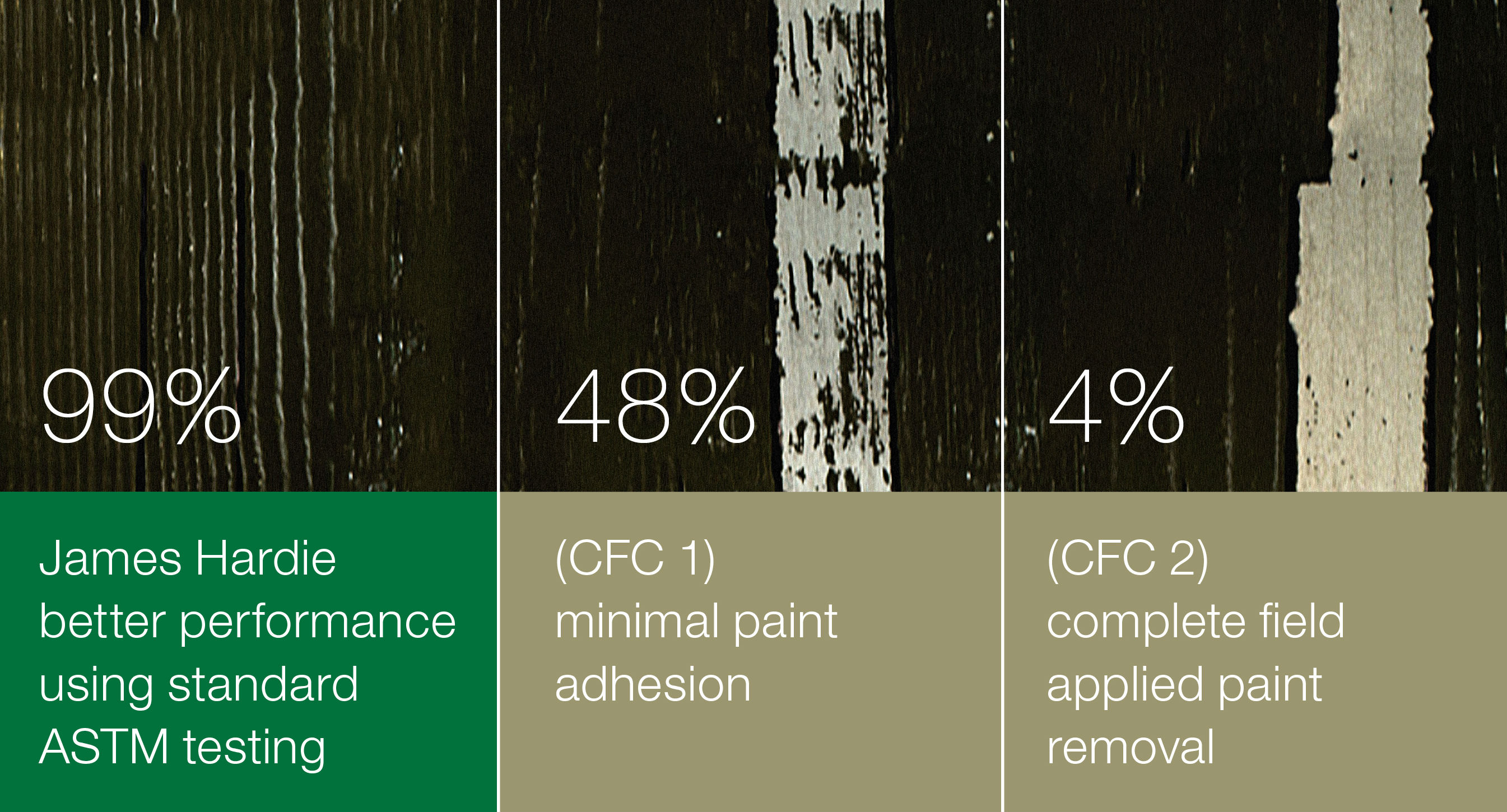 James Hardie Compared To Other Fiber Cements Hatch Homes