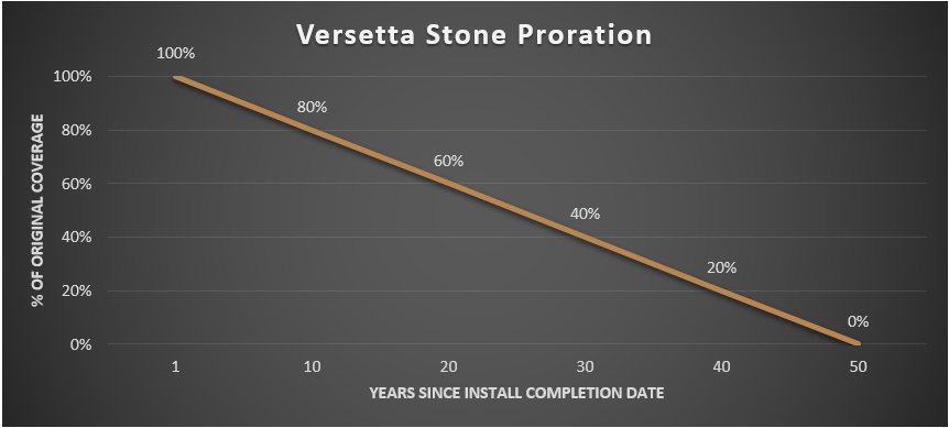 Proration for Versetta Stone
