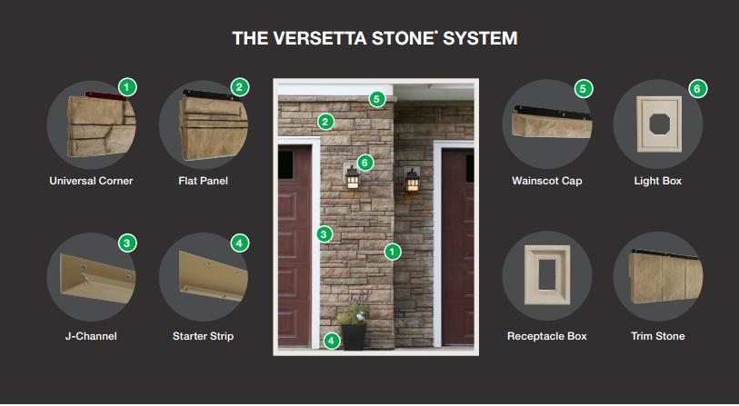 Versetta Stone System