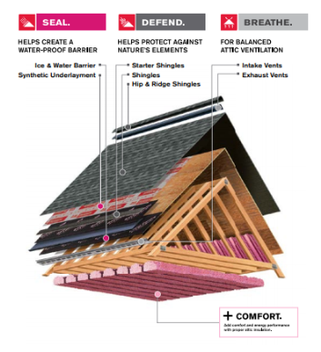 Reference sheet for roof installation