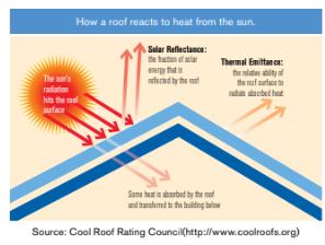 Cool roof rating description