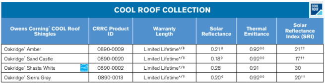 Cool roof collection solar ratings