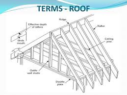 Do You Know Your Roofing Terms