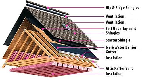 Roof System Break Down